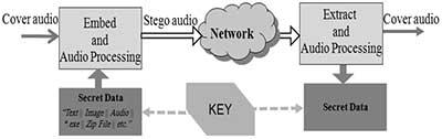 Advanced Source Code   Com - Audio-QR Sound Encryption System