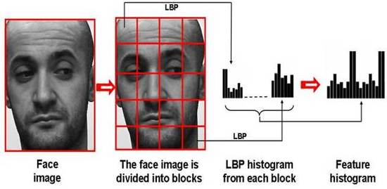 Advanced Source Code   Com - High-Speed LBP Face Recognition