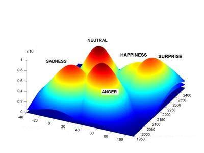 Advanced Source Code   Com - Speech Emotion Recognition System